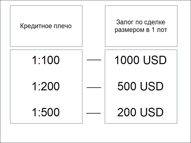 Forex маржинальное плечо 1 200 forex ea generator 2 crack