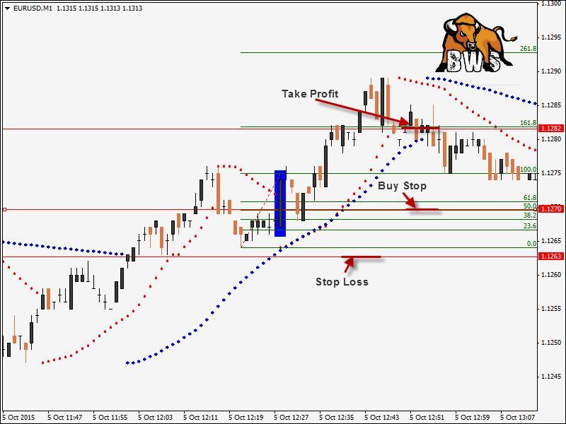 Форекс стрвтерия скальп в тишине курс валюты биржа