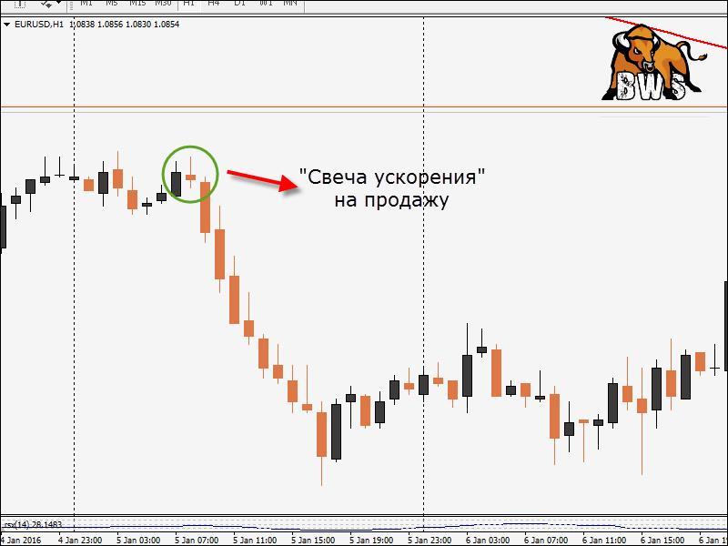 Форекс свеча ускорения выбрать брокера для торговли на бирже